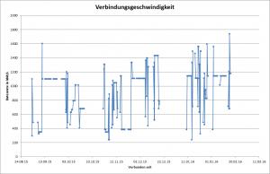 ADSL-Geschwindigkeit in meiner Bayreuther Wohnung